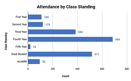 Attendance by Class Standing (1).png