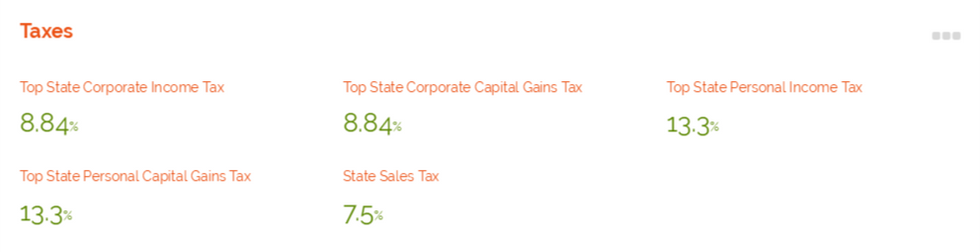 Community Profile: Taxes