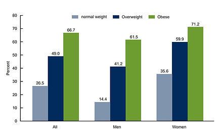 men vs women obesity.jpg