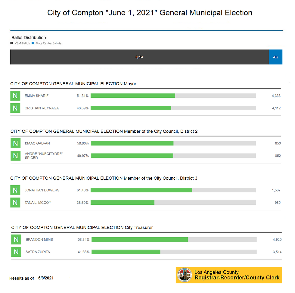 cpt election 2021 June 8.png
