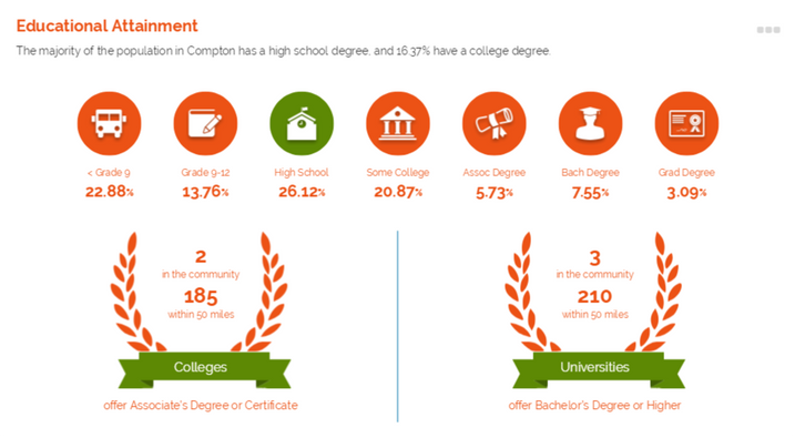 Community Profile: Educational Attainment