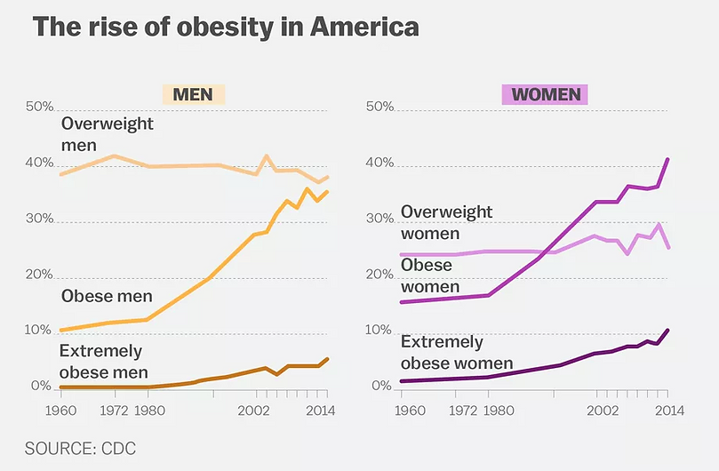 obesity in the USA.png