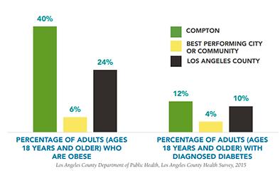 Compton obesity n diabetes.PNG