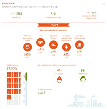 Community Profile: Labor Force