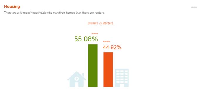 Community Profile: Housing