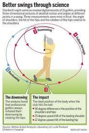 Biomechanics of Golf