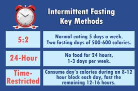 Pros of Intermittent Fasting