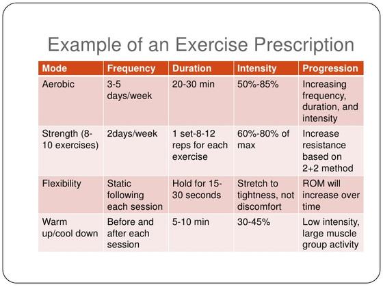How Exercise Prescription should Work