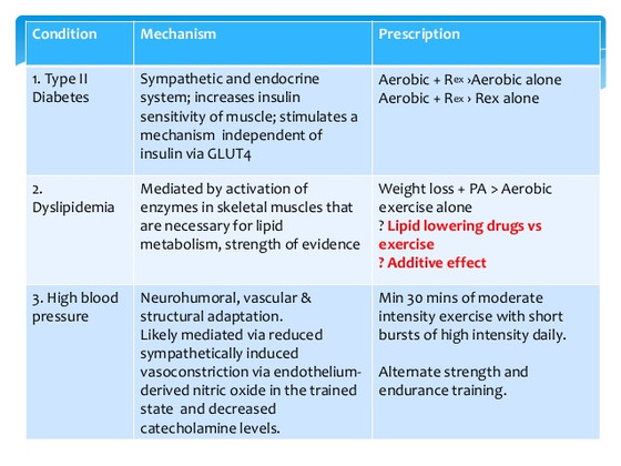 Combined exercise for prevention and treatment of type II diabetes