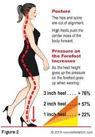 Just say no to heels