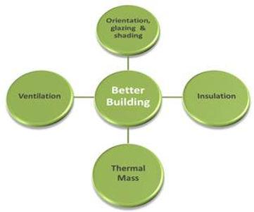 Concept Architectural Design