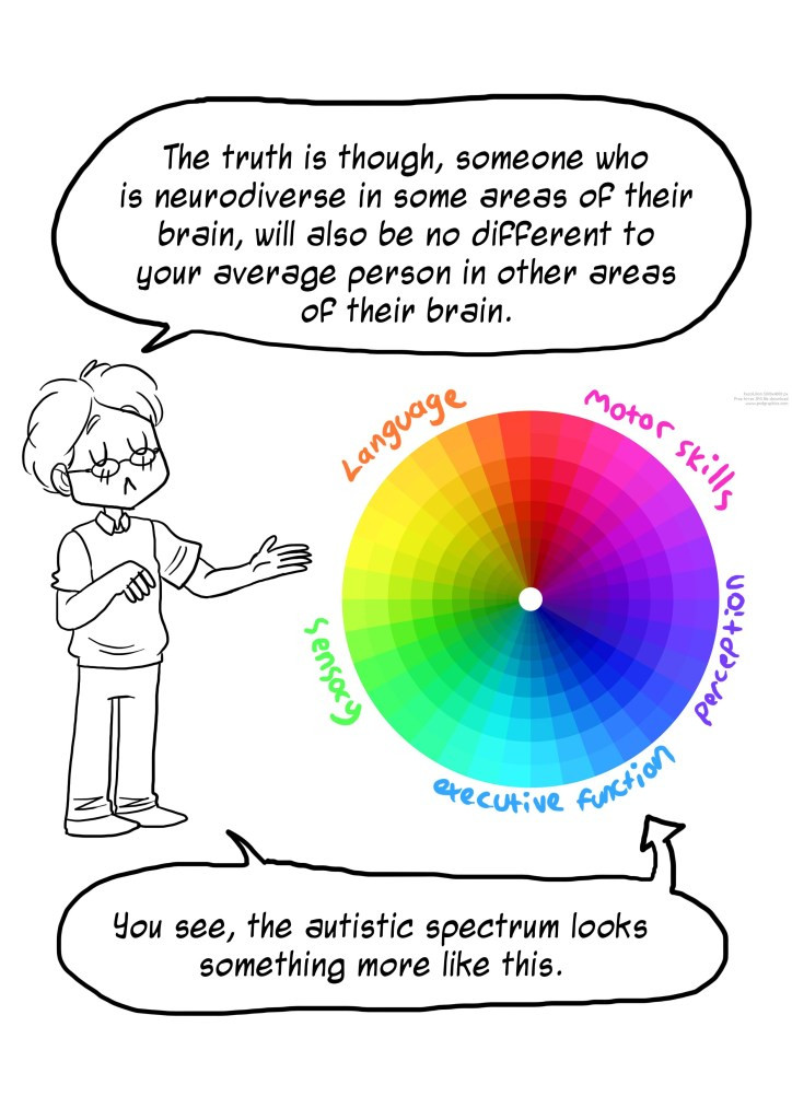 A comic which shows the autism spectrum as a colour wheel spectrum rather than a straight line. People on the spectrum cannot just be placed at one point on a line they have varied interests, strengths and challenges which is what the circular wheel represents.