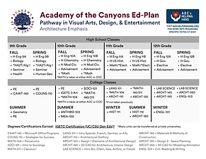 ARCHITECTURE Academy of the Canyons Ed-P