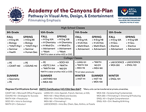 FILMMAKING Academy of the Canyons Ed-Pla