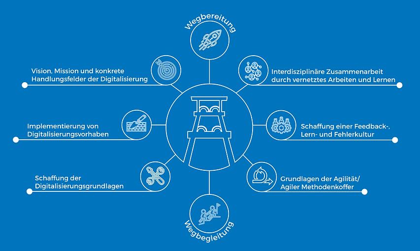 Infografik Schmiede Zollverein.png