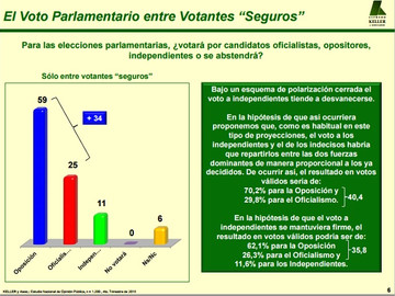 Keller: Oposición 59% Oficialismo 25%