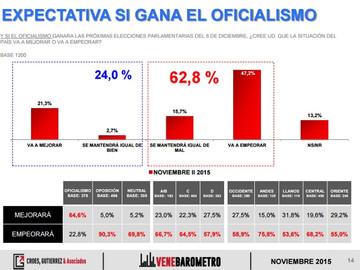 Venebarómetro: El 62,8% cree que si gana el oficialismo la situación del país se mantendrá igual o e