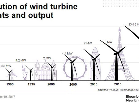 How many wind turbines to save the world?