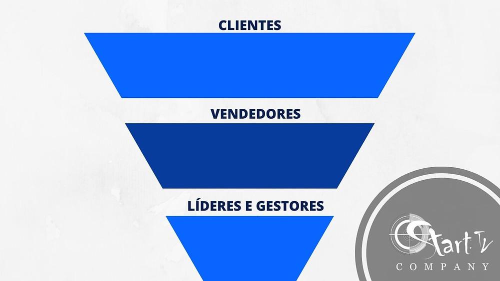 Pirâmide invertida no startblog
