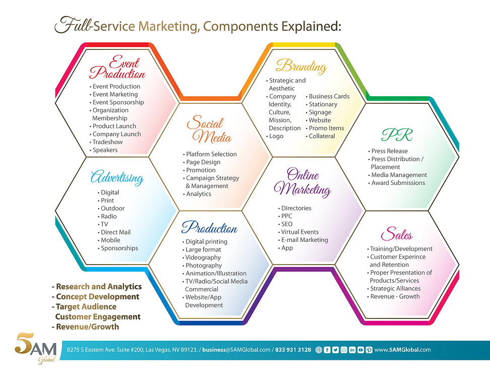 Marketing Components - Full-Service Marketing Firm, Marketing Strategy, ModernMarketing, 5AM Global, Become Legendary.