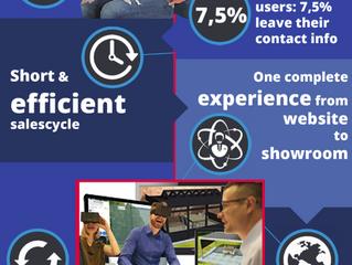 3D Product configurator: van sales tool tot volledige experience