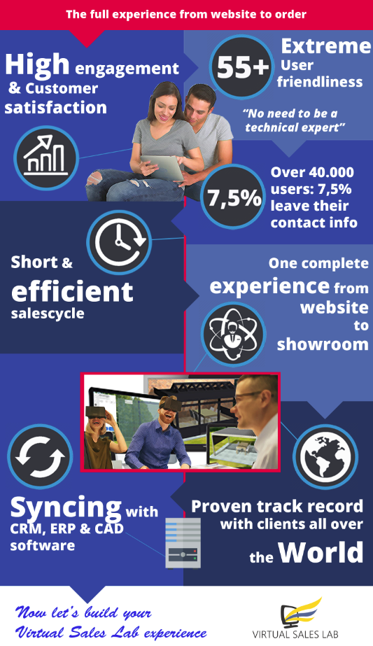 Waarom klanten voor Virtual Sales Lab kiezen