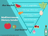 Mediterranean Dietary Intake.jpg