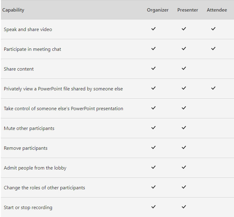 An image showing the different permissions that meeting organisers, presenters and attendees have