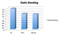 Rig Mat Decking Strength Chart