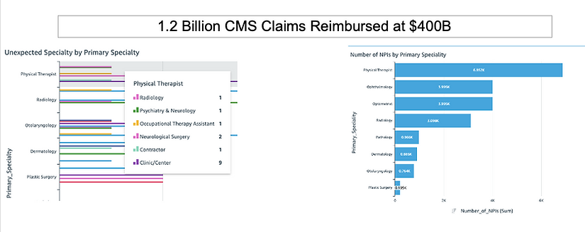 Alexis Networks: The Problem: 4% of CMS Claims areFraudulent and cost Tax Payers more than $15B