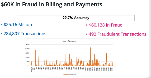 Alexis Networks: Financial Sevics Problm - 1% of transactions have high Fraud2020-11-11 at 9.11.21 AM.png