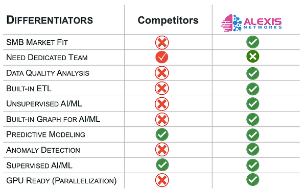Alexis Networks Product Feature Comparison