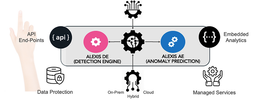 Alexis One Click Solution