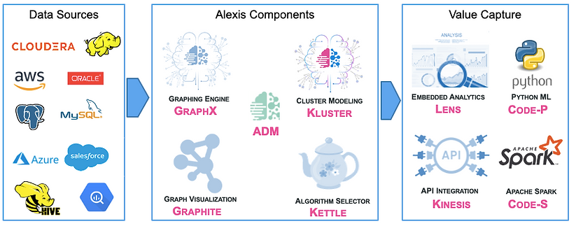 Alexis Solution: An Automated Data Science Platform