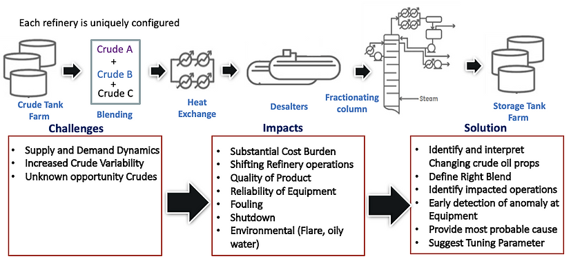 Alexis Networks: Improving Refinery Operations