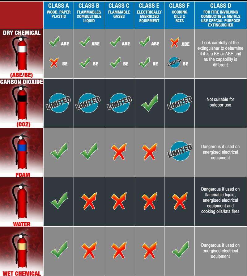 5Kg CO2 Fire Extinguisher