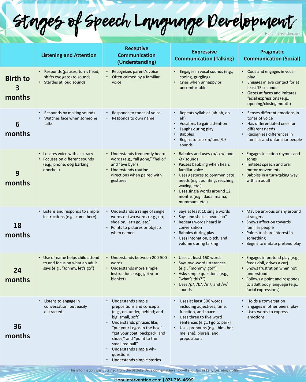 Stages of speech language development