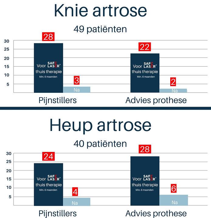 Resultaten artrose en Safe Laser thuisth