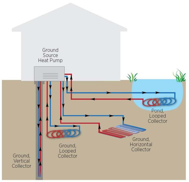 geothermal ground loops collectors