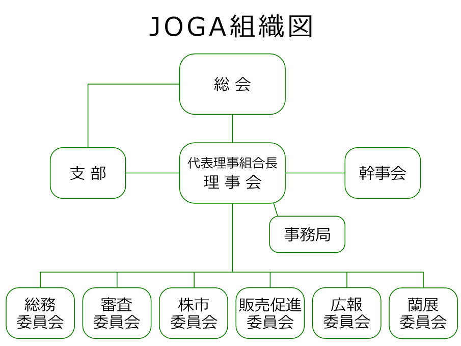 JOGA組織図.jpg