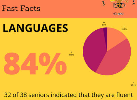 2020 Fast Facts: Languages