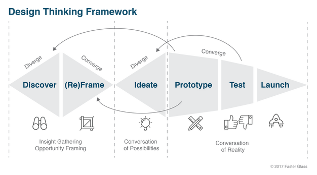 What Is Design Thinking And Why Should I Care