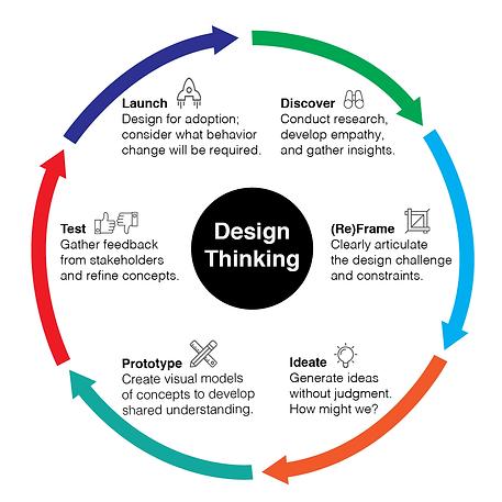 Design Thinking 101 (Circular Graphic) v
