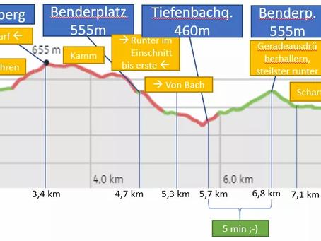 """Ergebnisse, Teilnehmerliste und Ranking """"HARTrand Trail Challenge 2021"""""""