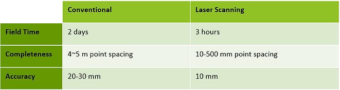 Laser Scanning Time comparison.PNG