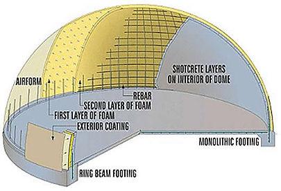 Dome Construction.jpg