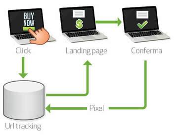 Con il Tracking Online predici il tuo futuro