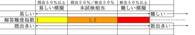 解答難度指数.png