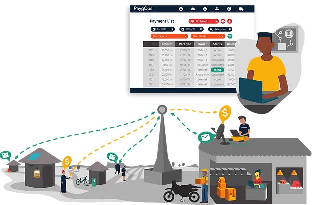 Paygo TelCo Integration PaygOps