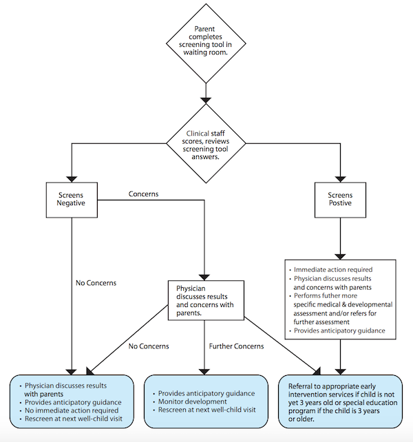 CDC.gov autism screening flow chart